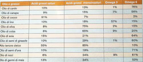 Olio Tabella 500 salute colesterolo